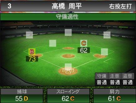 【プロスピA】10/4更新三塁手が追加!2019Series2:高橋周平選手のステータス