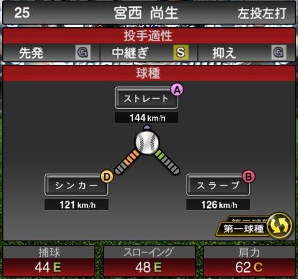 【プロスピA】2019Series2:宮西尚生選手のステータス&評価