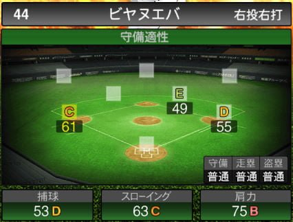 【プロスピA】2020Series1:ビヤヌエバ選手のステータス&評価