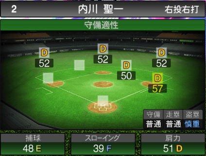 【プロスピA】2020Series1:内川聖一選手のステータス&評価