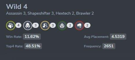tft-patch9.20-meta-report1